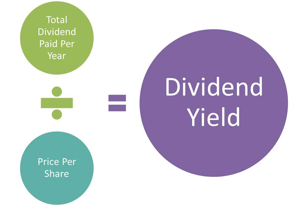 Dividend-Yield-formula